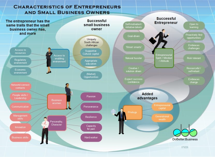 Characteristics of Entrepreneurs and Small Business Owners